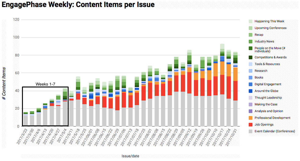 EngagePhase Weekly: Content Items per Issue